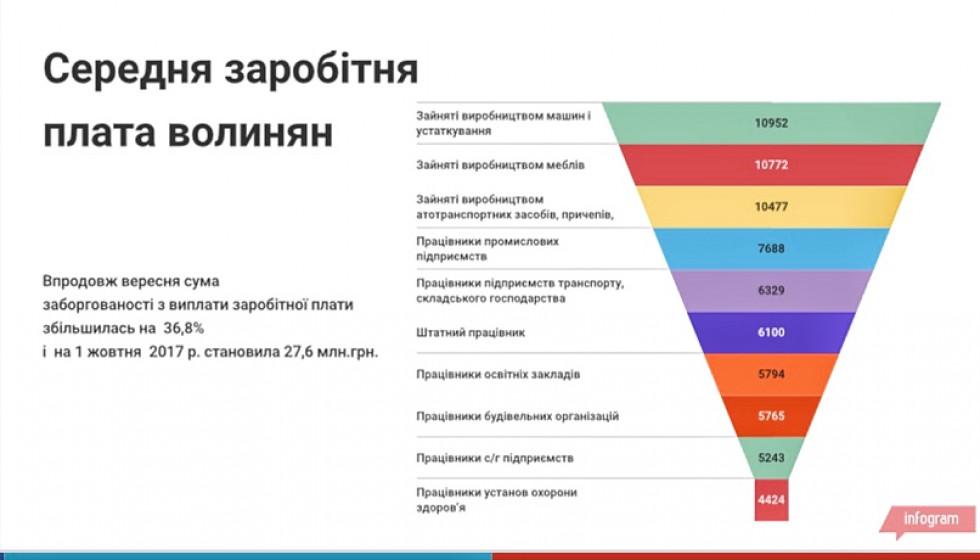 Інфографіка створена на основі даних ГУС у Волинській області
