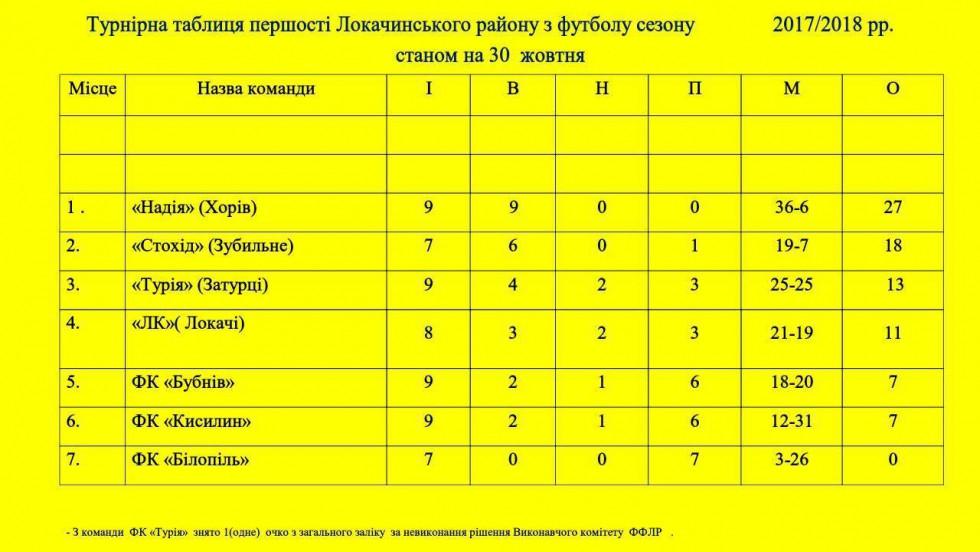Турнірна таблиця першості Локачинського району
