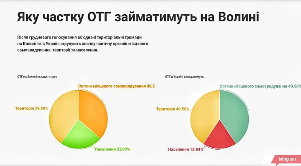 Яку частку займатимуть ОТГ в Україні та на Волині після закічення виборів