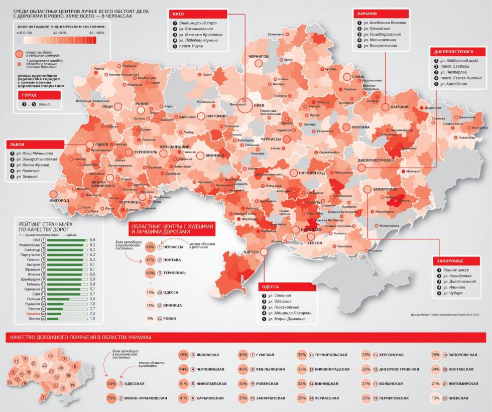 Оцінка якості дорожнього покриття в Україні