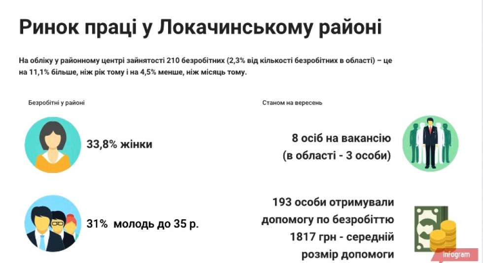 Інфографіка створена на основі даних Головного управління статистики у Волинській області