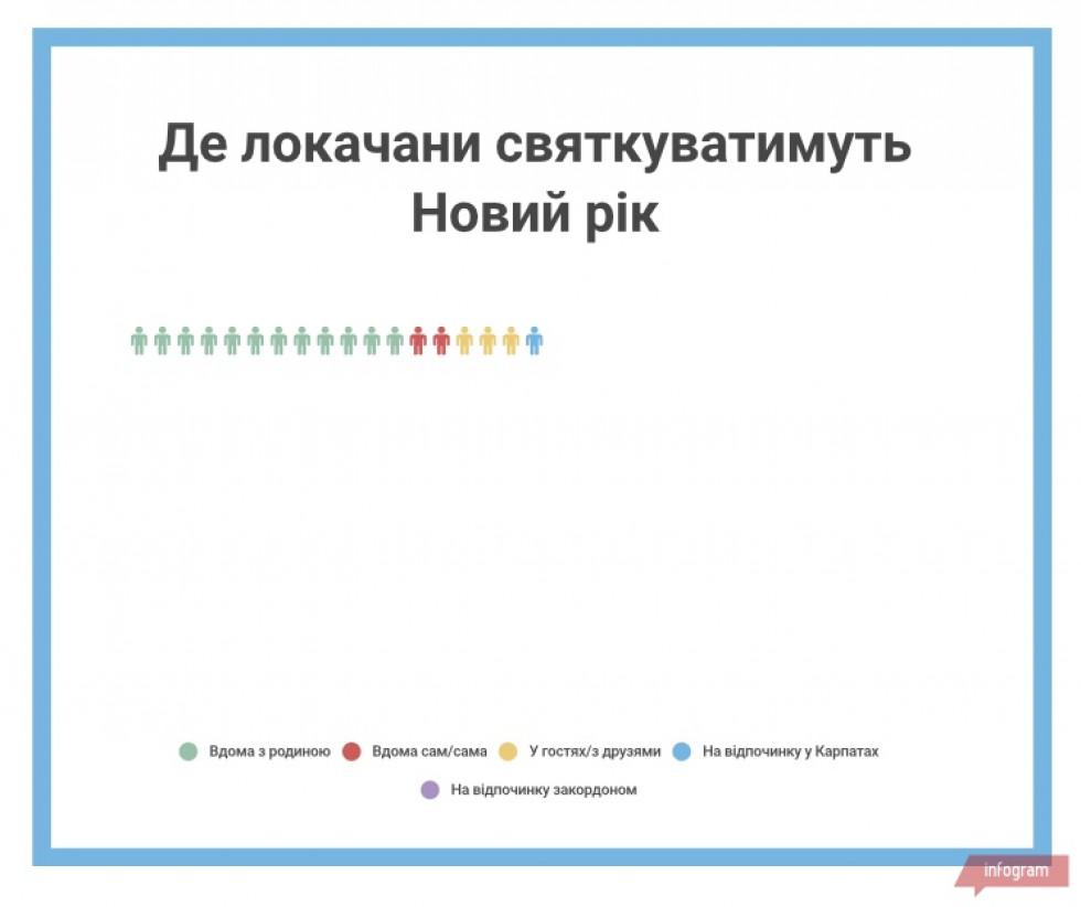 Інфографіка створена на основі опитування на сайті Район.Локачі