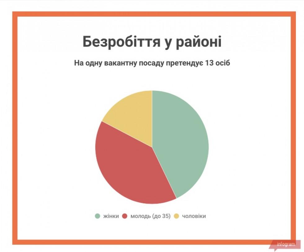 Інфографіка створена на основі даних Головного управління статистики Волинської області